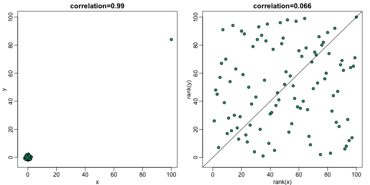 scatterplot of original data (left) and ranks (right). Spearman correlation reduces the influence of outliers by considering the ranks instead of original data.