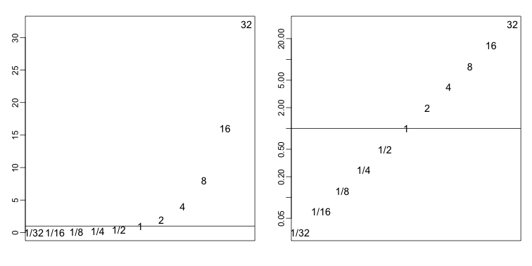 Histogram of original (left) and log (right) powers of 2 seen as ratios.