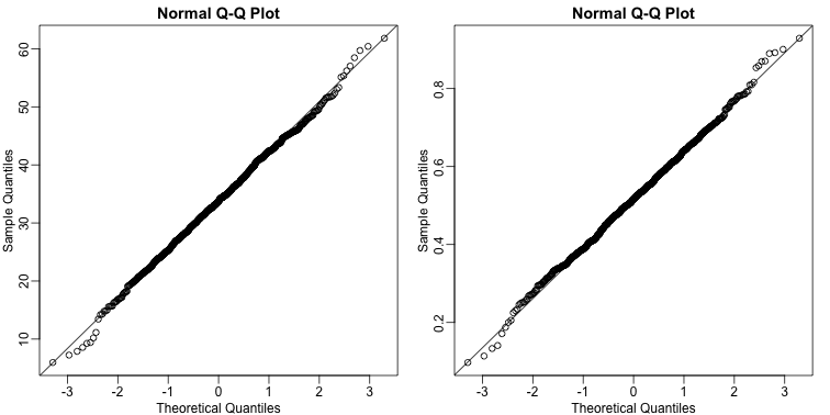 Distribution of estimated regression coefficients obtained from Monte Carlo simulated father-son height data. The left is a histogram and on the right we have a qq-plot against normal theoretical quantiles.