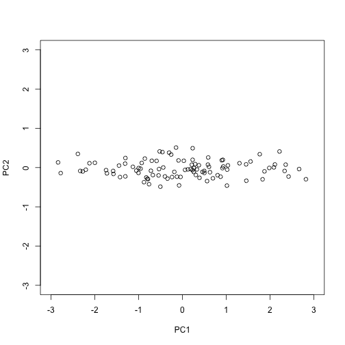 Second PC plotted against first PC for the twins height data