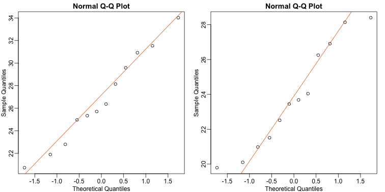 Quantile-quantile plots for sample against theoretical normal distribution.